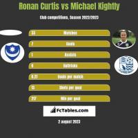 Ronan Curtis vs Michael Kightly h2h player stats