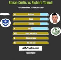 Ronan Curtis vs Richard Towell h2h player stats