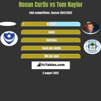 Ronan Curtis vs Tom Naylor h2h player stats