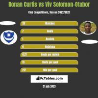 Ronan Curtis vs Viv Solomon-Otabor h2h player stats