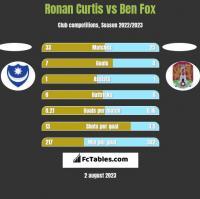 Ronan Curtis vs Ben Fox h2h player stats