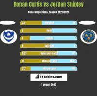 Ronan Curtis vs Jordan Shipley h2h player stats