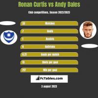 Ronan Curtis vs Andy Dales h2h player stats