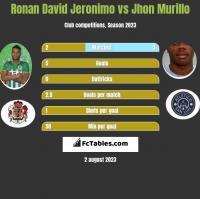 Ronan David Jeronimo vs Jhon Murillo h2h player stats