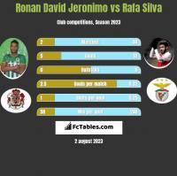 Ronan David Jeronimo vs Rafa Silva h2h player stats