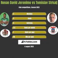 Ronan David Jeronimo vs Tomislav Strkalj h2h player stats