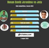 Ronan David Jeronimo vs Jota h2h player stats
