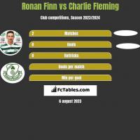 Ronan Finn vs Charlie Fleming h2h player stats