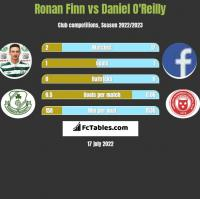 Ronan Finn vs Daniel O'Reilly h2h player stats