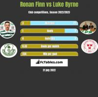 Ronan Finn vs Luke Byrne h2h player stats