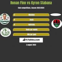 Ronan Finn vs Kyron Stabana h2h player stats
