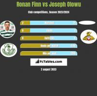 Ronan Finn vs Joseph Olowu h2h player stats