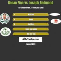 Ronan Finn vs Joseph Redmond h2h player stats