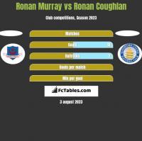 Ronan Murray vs Ronan Coughlan h2h player stats