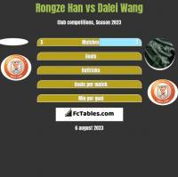 Rongze Han vs Dalei Wang h2h player stats