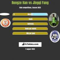 Rongze Han vs Jingqi Fang h2h player stats