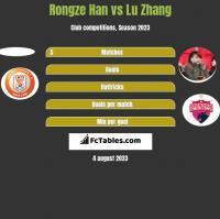 Rongze Han vs Lu Zhang h2h player stats