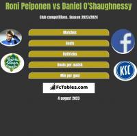 Roni Peiponen vs Daniel O'Shaughnessy h2h player stats