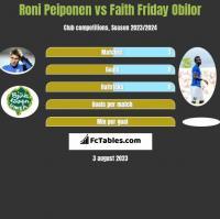 Roni Peiponen vs Faith Friday Obilor h2h player stats