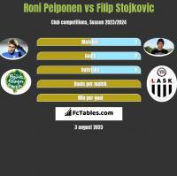 Roni Peiponen vs Filip Stojkovic h2h player stats