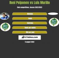 Roni Peiponen vs Luis Murillo h2h player stats