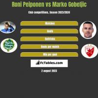 Roni Peiponen vs Marko Gobeljic h2h player stats