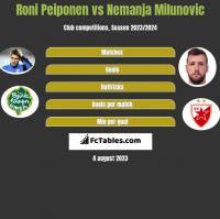 Roni Peiponen vs Nemanja Milunovic h2h player stats