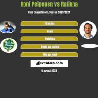 Roni Peiponen vs Rafinha h2h player stats