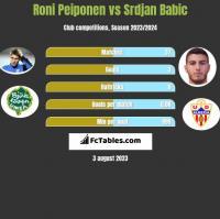 Roni Peiponen vs Srdjan Babic h2h player stats