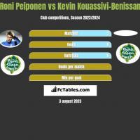 Roni Peiponen vs Kevin Kouassivi-Benissan h2h player stats