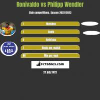 Ronivaldo vs Philipp Wendler h2h player stats