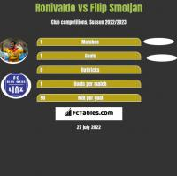 Ronivaldo vs Filip Smoljan h2h player stats
