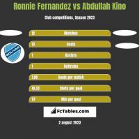 Ronnie Fernandez vs Abdullah Kino h2h player stats