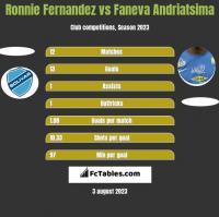 Ronnie Fernandez vs Faneva Andriatsima h2h player stats