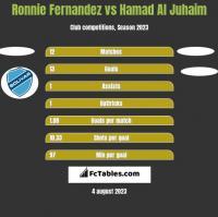 Ronnie Fernandez vs Hamad Al Juhaim h2h player stats