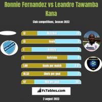 Ronnie Fernandez vs Leandre Tawamba Kana h2h player stats