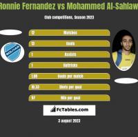 Ronnie Fernandez vs Mohammed Al-Sahlawi h2h player stats