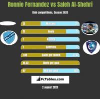 Ronnie Fernandez vs Saleh Al-Shehri h2h player stats