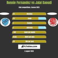 Ronnie Fernandez vs Jalal Daoudi h2h player stats