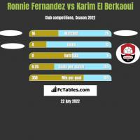 Ronnie Fernandez vs Karim El Berkaoui h2h player stats