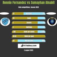 Ronnie Fernandez vs Sumayhan Alnabit h2h player stats