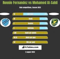 Ronnie Fernandez vs Mohamed Al-Sahli h2h player stats