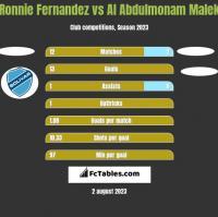 Ronnie Fernandez vs Al Abdulmonam Malek h2h player stats