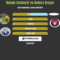 Ronnie Schwartz vs Anders Dreyer h2h player stats