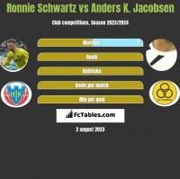Ronnie Schwartz vs Anders K. Jacobsen h2h player stats