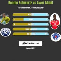 Ronnie Schwartz vs Awer Mabil h2h player stats