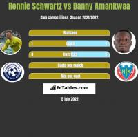 Ronnie Schwartz vs Danny Amankwaa h2h player stats