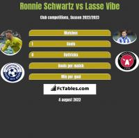Ronnie Schwartz vs Lasse Vibe h2h player stats