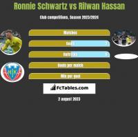 Ronnie Schwartz vs Rilwan Hassan h2h player stats