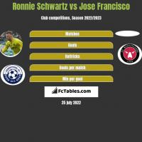Ronnie Schwartz vs Jose Francisco h2h player stats
